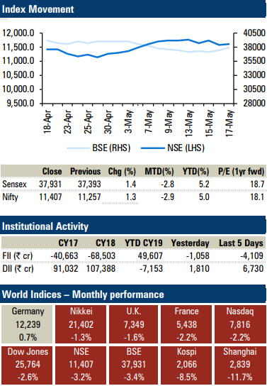 Indian markets are expected to open gap up on the back of exit polls outcome...