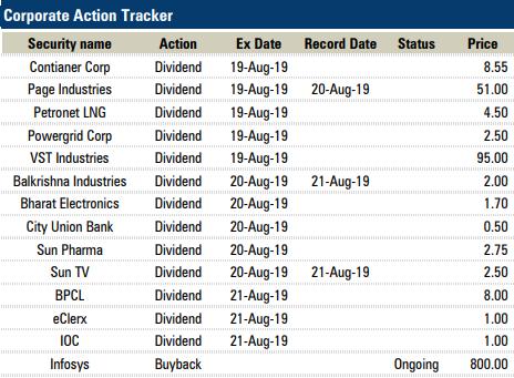 Market Update - August 19, 2019